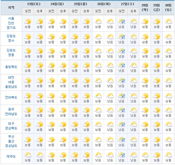 주말날씨 쾌청, 오늘 전국날씨 미세먼지농도 말끔, 서울·광주·창원 날씨주말날씨 쾌청, 오늘 전국날씨 미세먼지농도 말끔, 서울·광주·창원 날씨 - 월드투데이